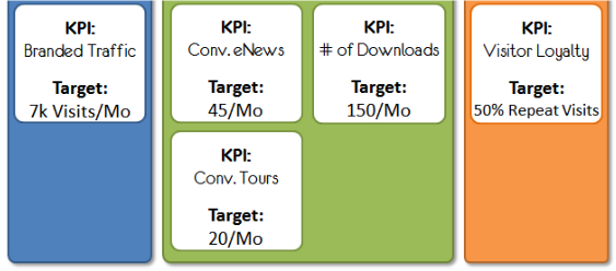 2LVW - analytics en KPI