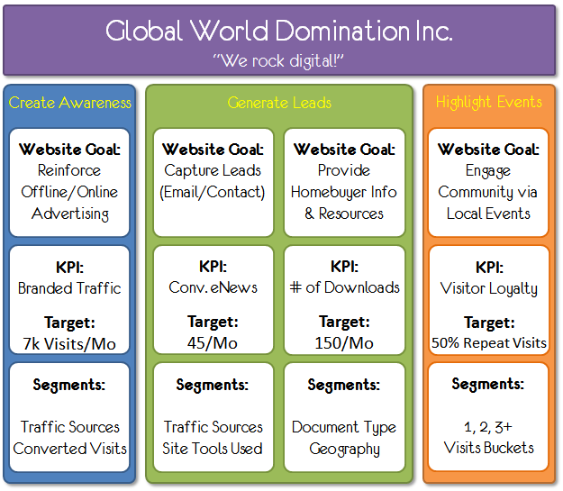 2LVW - analytics, KPI en targets