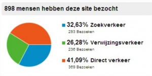 2LVW - webscan zoekverkeer Google Analytics