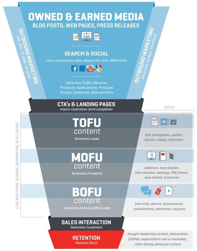 2LVW - online marketing voor b-t-b