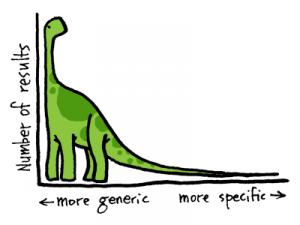 Resultaten uit verleden - long tail