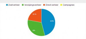 2LVW - wat heb je aan Google Analytics - social media