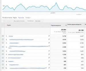 2LVW - wat heb je aan Google Analytics - structureren website