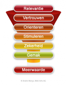 20140107_Conversie_framework1