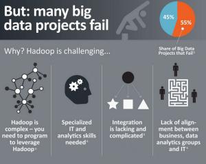 Hadoop is complex, een systeem voor IT-specialisten en er ontbreken analyse-tools