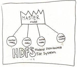2LVW - big data en HDFS